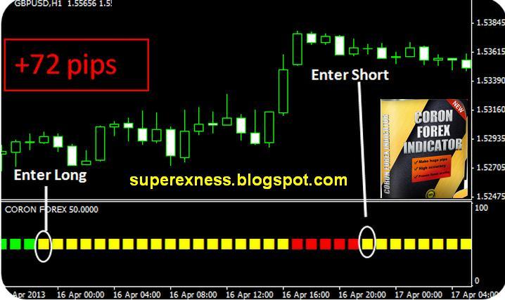 Earn forex 4 indicators