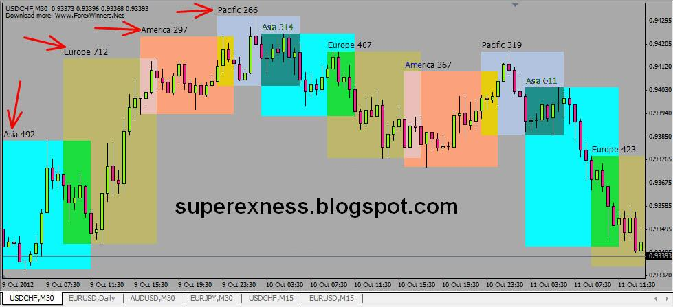 Earn forex indicators